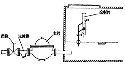KYF主阀体与控制导阀分离式安装