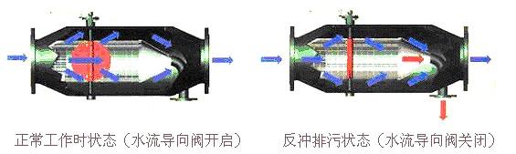 ZPGL型自动排污过滤器结构