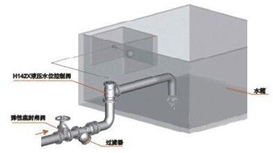 H142X液压水位控制阀安装
