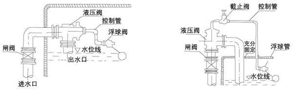 H142X液压水位控制阀安装案例